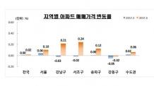 강남3구  매매가 상승세로 전환