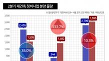 2분기 재건축 3000가구 분양…수도권 '주춤' 왜?