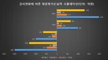 증권사 보유 채권규모 지난해 175조원, 금리 리스크 확대 부정적