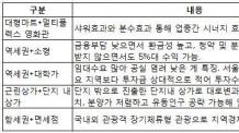 (일생)수익형 부동산의 '콜라보' 마케팅…공급홍수 속 차별화