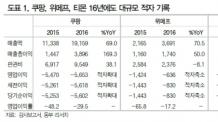 [증권사 Hot Report] 쿠팡+위메프+티몬=8000억 적자…동부증권