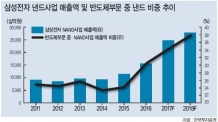 성장 날개 반도체 소재株 '찬란한 4월'