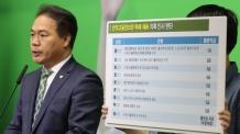 """安측 """"고용정보원서 文아들과 유사한 특혜채용 10여건 더 있어"""""""