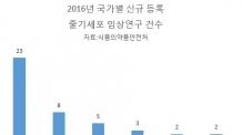 지면용/제약면)'줄기세포 강국' 한국, '최근 임상연구 건수' 中에 역전당했다(그래픽 첨부)