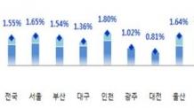 (온라인11시)투자심리 회복에 오피스 투자수익률 상승