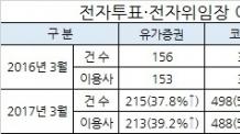 전자투표 이용사 전년대비 45.1% 대폭 증가-copy(o)1