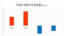 지방 부동산, 광주ㆍ전남 뜨고 대구ㆍ경북 주춤