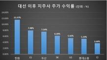 [코스피 2300시대] 대세상승장 본격… 지주사 '뛰고' 2분기 실적 '난다'