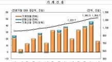 [1분기 가계신용](1200)1분기 가계부채 1360조원…증가세 둔화