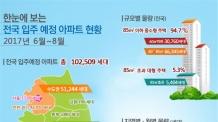 (온 11:00) 6월~8월 전국 아파트 10만2500가구 집들이