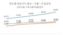 [국내 의료기기 시장 현황은…] '고령화ㆍ미용 관심' 덕 성형필러 생산 73%나 늘었다