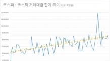 (수정완료)증시 5월 일평균 거래대금 약진…증권주 '방긋'