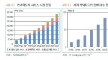 """산업연 """"2019년 커넥티드카 시장 112조원…기술표준 선점해야"""""""