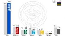 (9:00이후)[리얼미터]문재인 대통령, 향후 5년 국정수행 '긍정적' 전망 82.9%