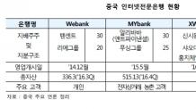 (주말) 샤오미ㆍ바이두도 인터넷은행 진출…문열어준 中 정부