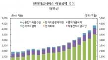 (12시 엠바고) 전자지급서비스 일평균 4326억원 이용 '사상 최대'