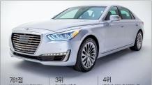 BMW·링컨 제치고…'제네시스 G90' 美 품질만족도 1위
