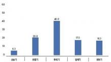 """(일생)전문가 40% """"3분기 상업용부동산은 '후퇴기'"""""""