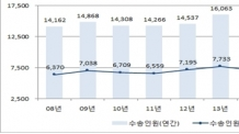 올 상반기 연안여객선 이용객 852만명 돌파…역대 최다