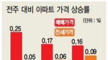 매매'활황'전세'잠잠'…목동의 두얼굴