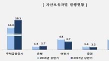 상반기 ABS 발행 31.1조…전년 대비 15.2% 증가