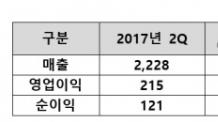 [생생코스피]한미약품, 2분기 매출 2228억원…영업익 237%↑