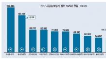 삼성물산 시공능력 4년연속 1위