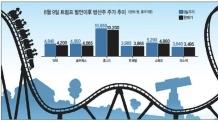 '롤러코스터' 방산株…테마주 악용 경계