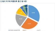 부동산114 '직거래서비스' 등록매물 1만건 돌파