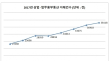 상업용 부동산 8월 거래 3만8118건 '역대 최고'…LH상가엔 166억 뭉칫돈