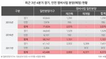 경기ㆍ인천, 4분기 정비사업 8300가구 분양…전년比 4.9배 ↑