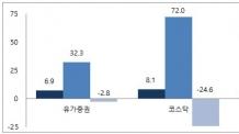 코스닥 M&A기업, 주가 8% '점프업'