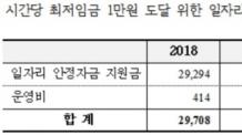 """[2017 국감]심재철 """"최저임금 1만원 달성하려면 3년간 7조3000억 필요"""""""
