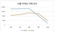 활력 잃은 서울 아파트…매매ㆍ전세 모두 거래급감