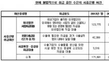 """[2017 국감]심재철 """"수은, 여신 24조9000억원 운용…경쟁금지 위반"""""""