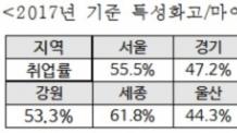 """[2017 국감]곽상도 """"마이스터고ㆍ특성화고, 지역별 취업률 편차 심각"""""""
