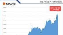 비트코인의 끝 없는 질주, 9일만에 700만원 선 넘어