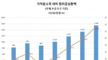 국내외 금리 도미노 인상 초읽기…文 정부 소득주도성장 타격 우려
