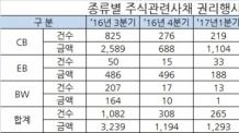 3분기 주식관련사채 권리행사 2400억원, 전분기 대비 15%↑