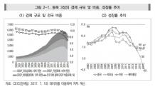 """""""동북3성 경기 최악 침체…中과 새 경협 모색 기회""""…대외경제硏"""
