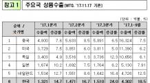 韓, 10대 수출국 중 증가율 1위…세계 수출 증가율의 3배