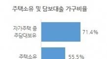 내집 아닌 내집...주담대 이용비율 71%