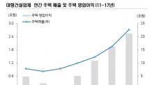 6개 대형사 합산 영업익 사상 최대… 국내 주택 시장 덕-copy(o)1