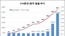 KTB자산운용 'KTB중국1등주분할매수목표전환형 펀드' 29일까지 모집