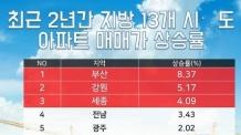 서울 아파트 전세값 절반 수준으로 강원도 브랜드타운 공략