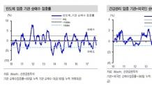 """우려 높아진 코스닥 변동성…""""코스피 항공ㆍ반도체를 주목하라"""""""