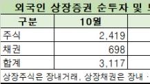 (11일/0600 엠바고) 외국인, 11월 1조8590억원 주식 순매수…채권은 순매도 전환