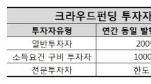 """실효성 없는 크라우드펀딩 지원책…""""전문투자자 유입 확대해야"""""""