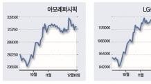 사드 해빙?… 아모레 vs LG생건 화장품 대장주 전쟁