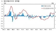 (0600)도시가스 요금 인하에…11월 생산자물가 0.1% 하락